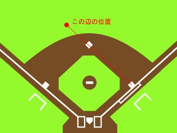 二塁審の定位置1