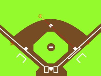 塁審の立ち位置