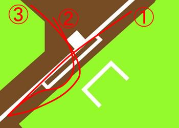 打球によっての走り方